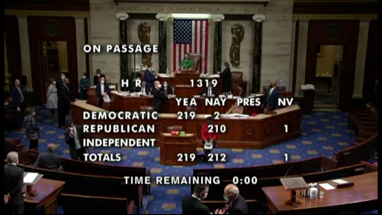 House passes $1.9T pandemic bill on near party-line vote, includes stimulus checks