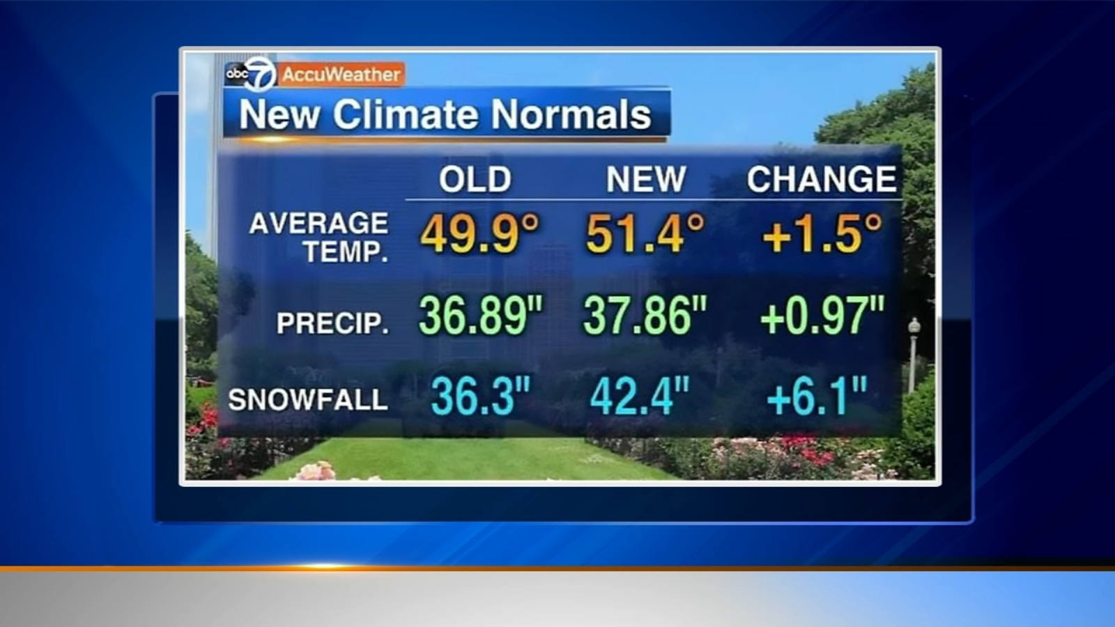 What climate change could mean for Chicago area - WLS-TV