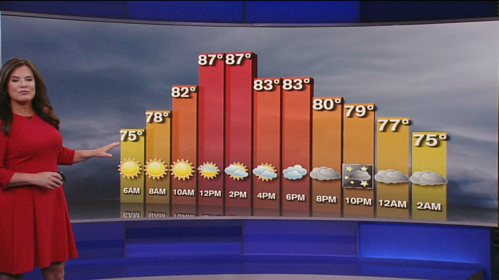 NYC Weather: Humid and muggy to start the week