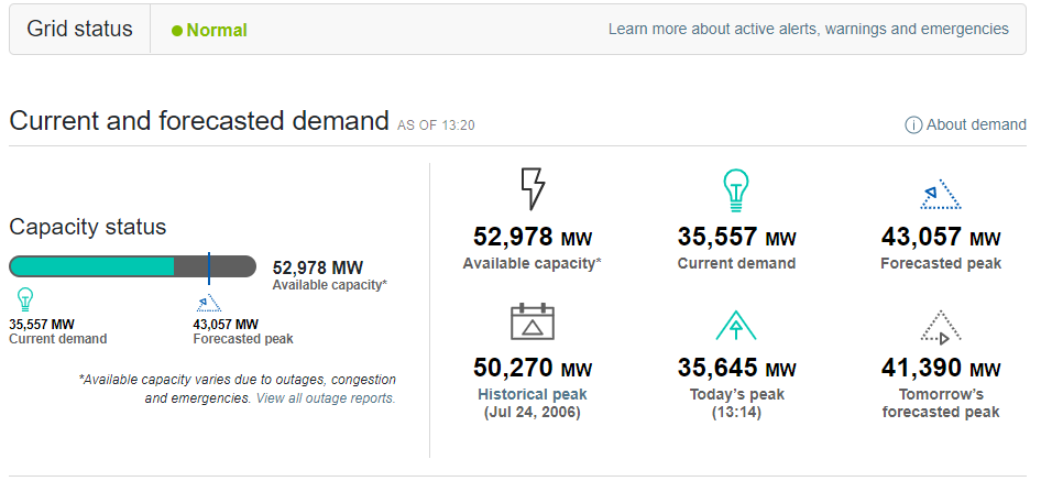 A screenshot shows how demand compared to overall power grid capacity as of 1:20 p.m. on June 17, 2021.