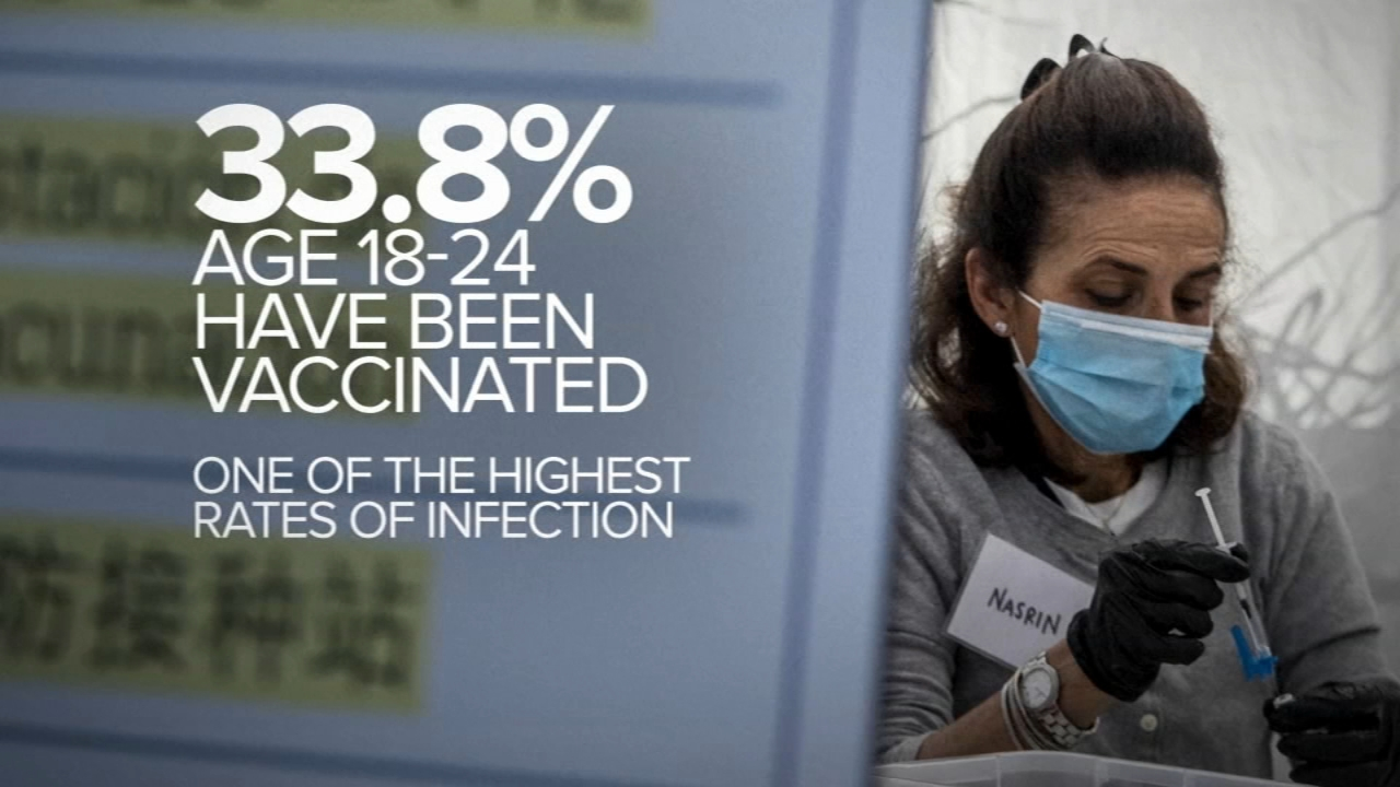 Nearly all COVID-19 deaths in US are now among people who weren't vaccinated
