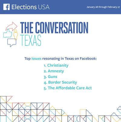 Which presidential race candidate rules Facebook in Texas? | abc13.com