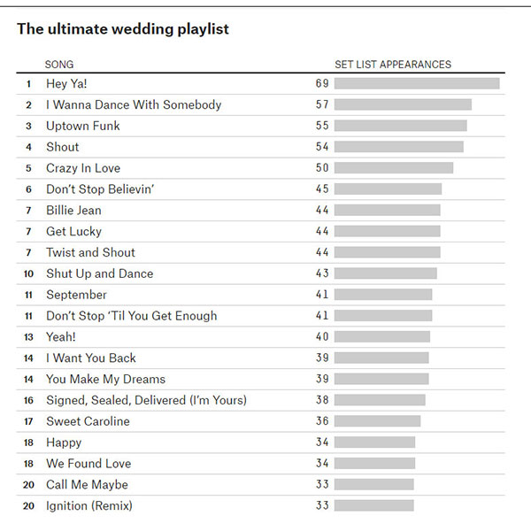 The ultimate wedding playlist abc7ny junglespirit Gallery