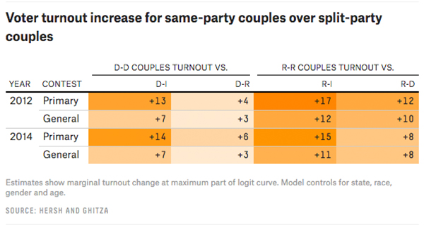 How many Republicans marry Democrats? | abc7chicago com