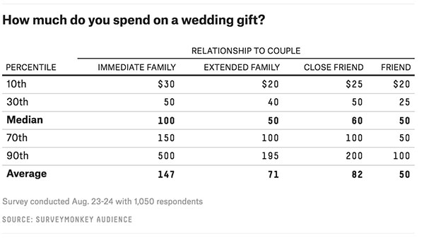How Much Cash To Give For Wedding Gift: The Ultimate Guide To How Much To Spend On Wedding Gifts