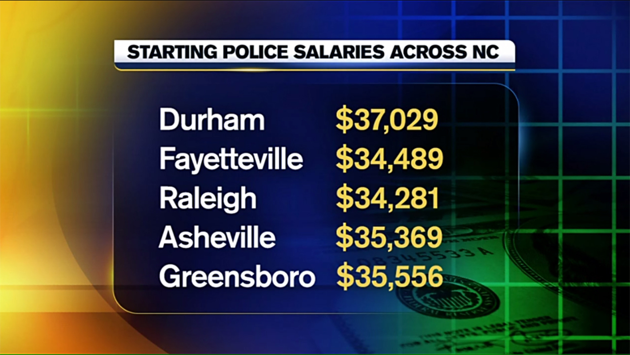 Durham Pd Faces Challenges To Fill 35 Open Positions Abc11 Com