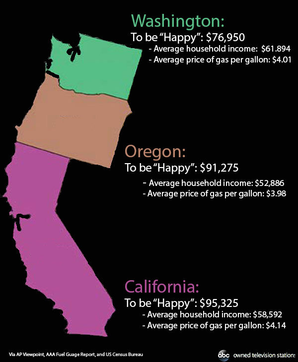 "<div class=""meta image-caption""><div class=""origin-logo origin-image ""><span></span></div><span class=""caption-text"">How much it costs to 'be happy' in California, Oregon, or Washington. (Hannah Gregg / ABC Owned Television Stations)</span></div>"