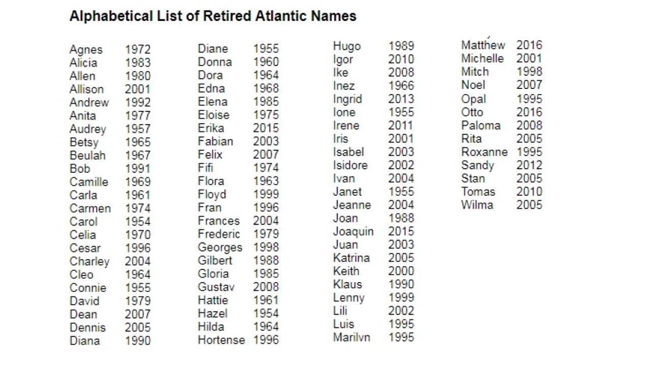 Hurricane Name List 2020.The History Of Naming Hurricanes Abc13 Com
