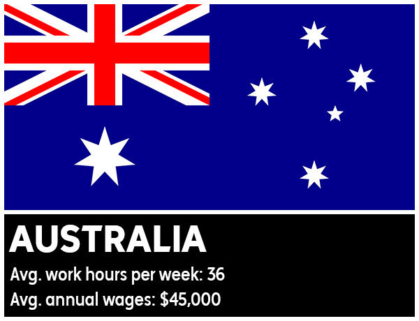 "<div class=""meta image-caption""><div class=""origin-logo origin-image ""><span></span></div><span class=""caption-text"">Australia - Average work hours per week: 36. Average annual wages: $45,000 (Photo/WikiMedia Commons)</span></div>"
