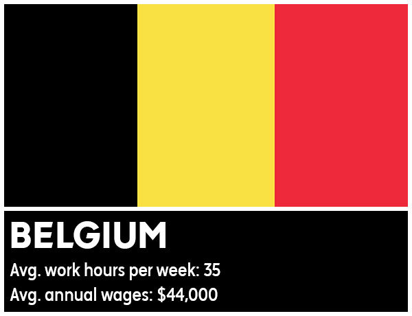 "<div class=""meta image-caption""><div class=""origin-logo origin-image ""><span></span></div><span class=""caption-text"">Belgium - Average work hours per week: 35. Average annual wages: $44,000 (Photo/WikiMedia Commons)</span></div>"