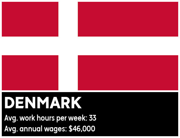 "<div class=""meta image-caption""><div class=""origin-logo origin-image ""><span></span></div><span class=""caption-text"">Denmark - Average work hours per week: 33. Average annual wages: $46,000 (Photo/WikiMedia Commons)</span></div>"