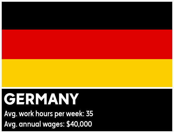 "<div class=""meta image-caption""><div class=""origin-logo origin-image ""><span></span></div><span class=""caption-text"">Germany - Average work hours per week: 35. Average annual wages: $40,000 (Photo/WikiMedia Commons)</span></div>"