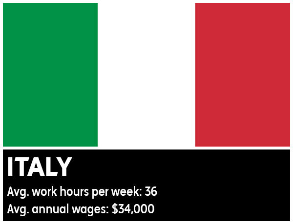 "<div class=""meta image-caption""><div class=""origin-logo origin-image ""><span></span></div><span class=""caption-text"">Italy - Average work hours per week: 36. Average annual wages: $34,000 (Photo/WikiMedia Commons)</span></div>"