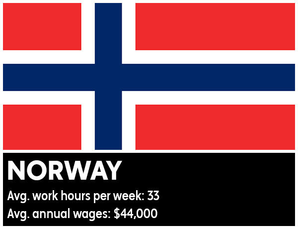 "<div class=""meta image-caption""><div class=""origin-logo origin-image ""><span></span></div><span class=""caption-text"">Norway - Average work hours per week: 33. Average annual wages: $44,000 (Photo/WikiMedia Commons)</span></div>"