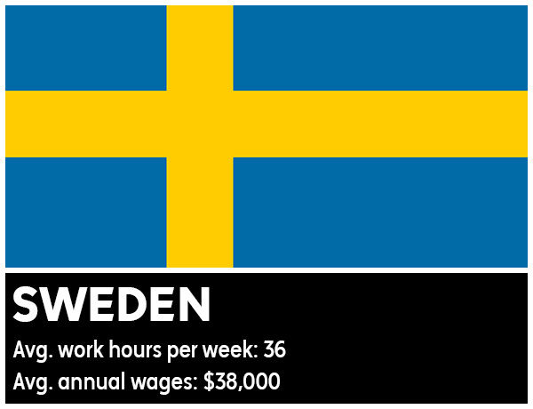 "<div class=""meta image-caption""><div class=""origin-logo origin-image ""><span></span></div><span class=""caption-text"">Sweden - Average work hours per week: 36. Average annual wages: $38,000 (Photo/WikiMedia Commons)</span></div>"