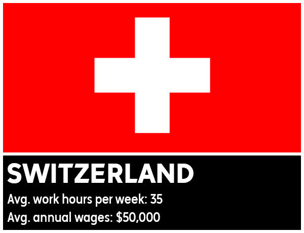 "<div class=""meta image-caption""><div class=""origin-logo origin-image ""><span></span></div><span class=""caption-text"">Switzerland - Average work hours per week: 35. Average annual wages: $50,000 (Photo/WikiMedia Commons)</span></div>"