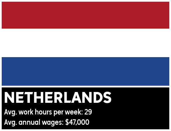"<div class=""meta image-caption""><div class=""origin-logo origin-image ""><span></span></div><span class=""caption-text"">Netherlands - Average work hours per week: 29. Average annual wages: $47,000 (Photo/WikiMedia Commons)</span></div>"
