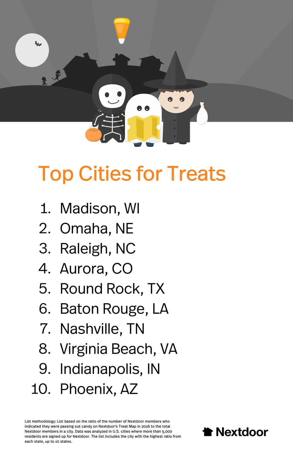 Nextdoor's trick-or-treat rankings