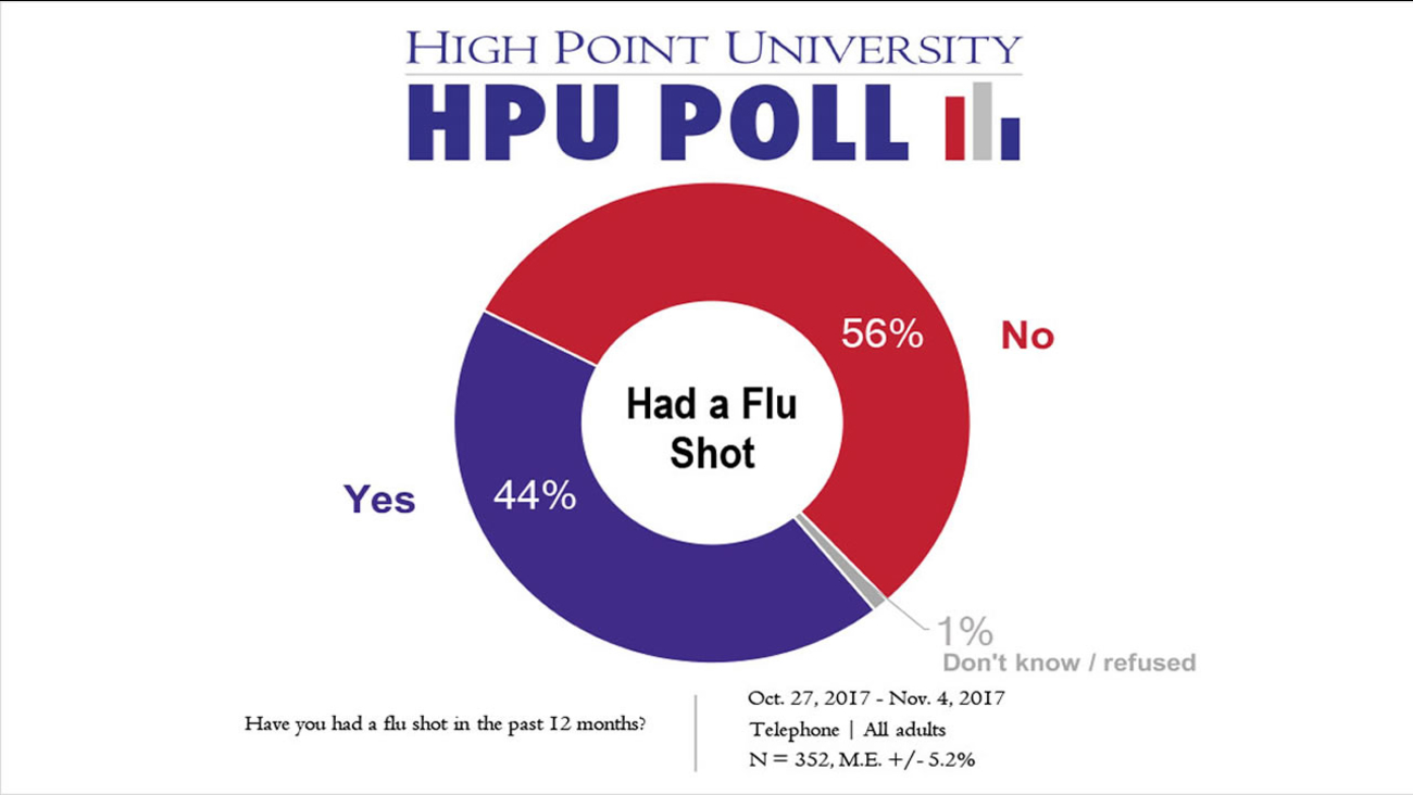 The majority said they have not gotten a flu shot this year (graphic courtesy High Point University)