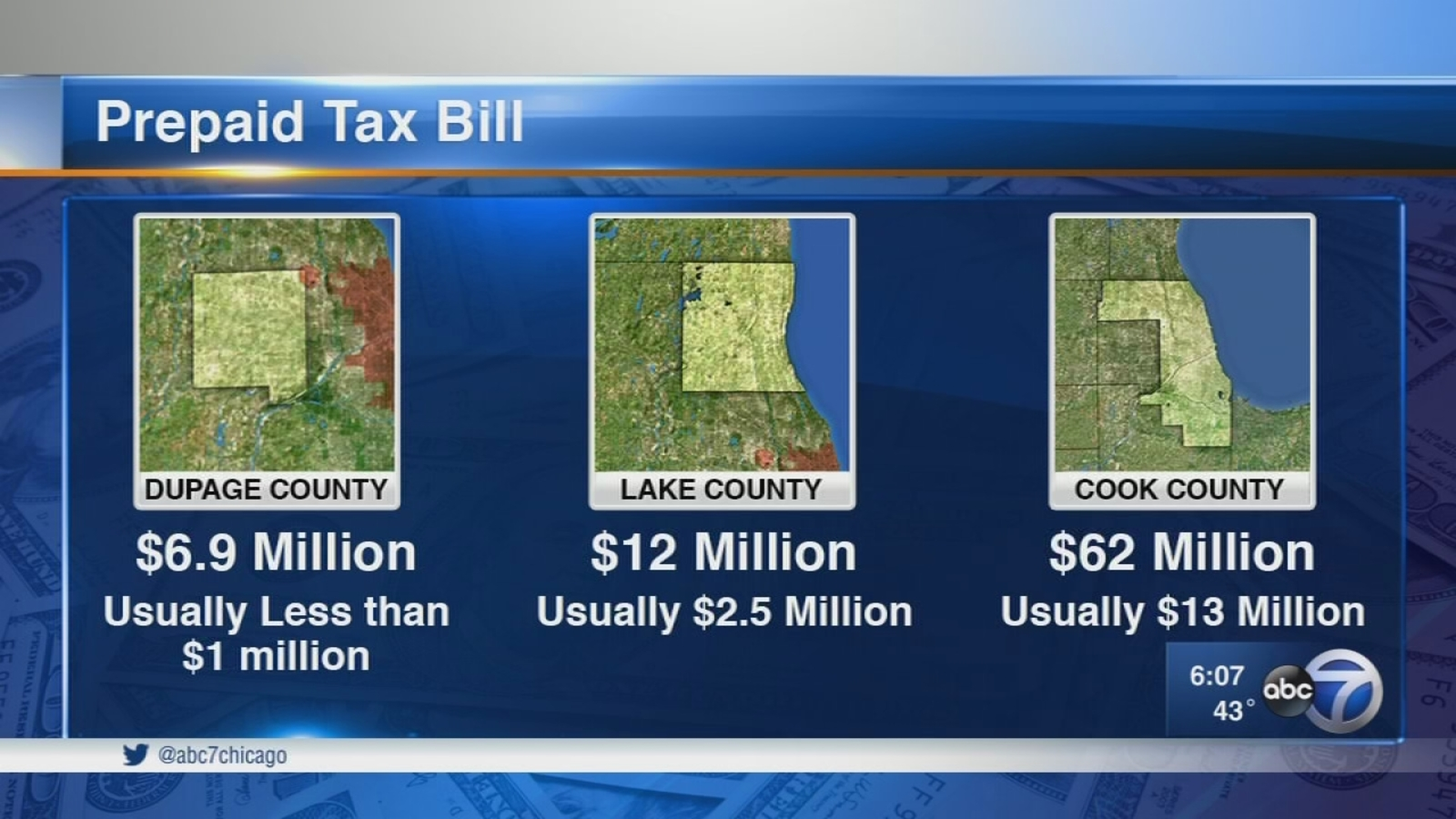 Prepaying property taxes now could save you money