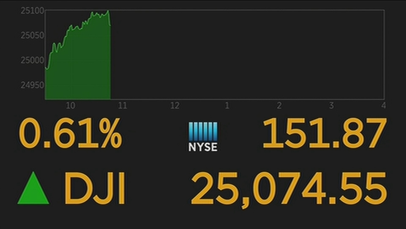 Dow Jones industrials climb above 25,000 for the first time