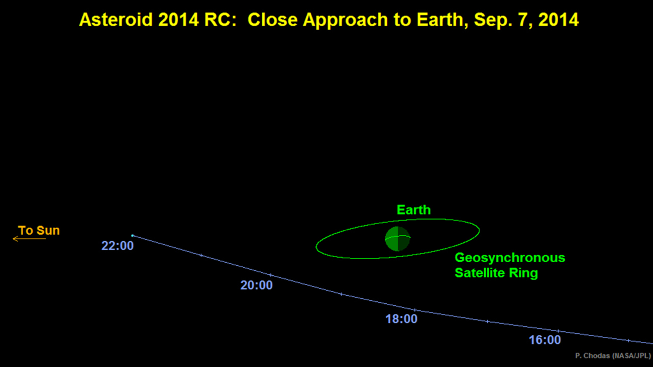 asteroid 2014 rc - 1300×732