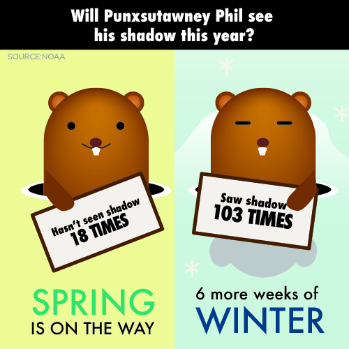 No Shadows To Be Seen On Groundhog Day >> More Winter Punxsutawney Phil Sees His Shadow On Groundhog Day