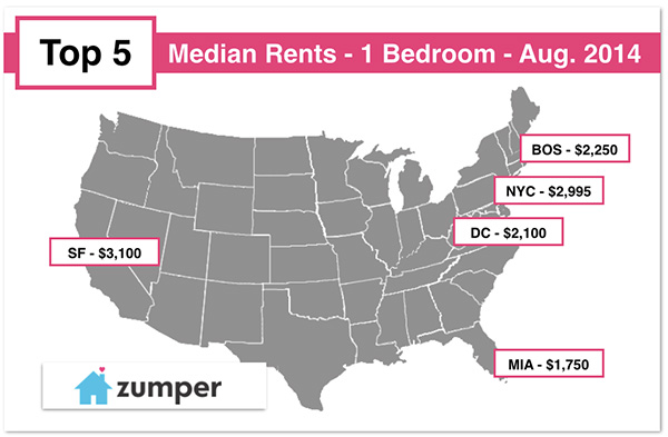 The Median Rent For A One Bedroom Apartment There Is Whopping 3 100 Per Month New York Was Close Second With