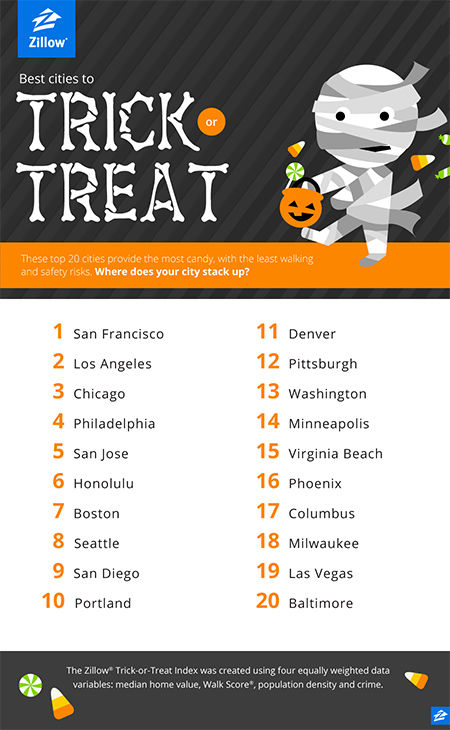 "<div class=""meta image-caption""><div class=""origin-logo origin-image ""><span></span></div><span class=""caption-text"">Zillow.com's picks for the 20 best cities for trick-or-treating. Zillow used variables to determine less walk time, less saftey risk, and higher valued homes. (Zillow.com)</span></div>"