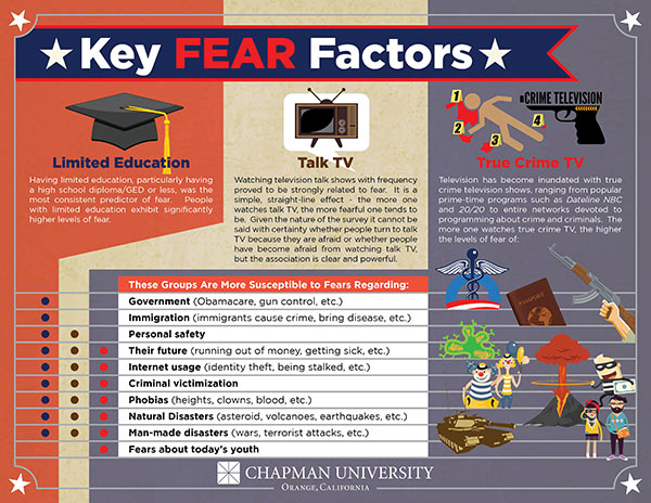 "<div class=""meta image-caption""><div class=""origin-logo origin-image ""><span></span></div><span class=""caption-text"">Chapman University released a study on Americans' greatest fears. (Chapman University)</span></div>"