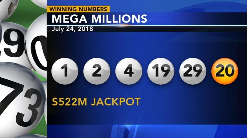 522m Mega Millions Winning Ticket Sold In California 2 N J Tickets Worth 1m 6abc Philadelphia