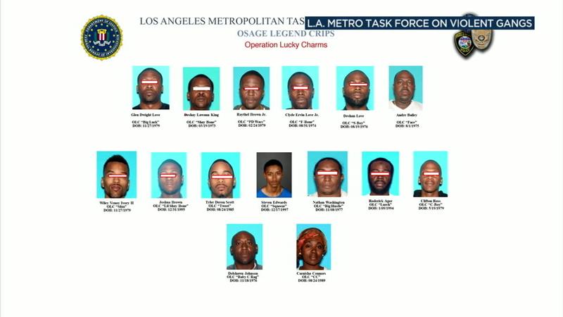 Crips gang members arrested in gang sweep in LA, Inglewood, Hawthorne
