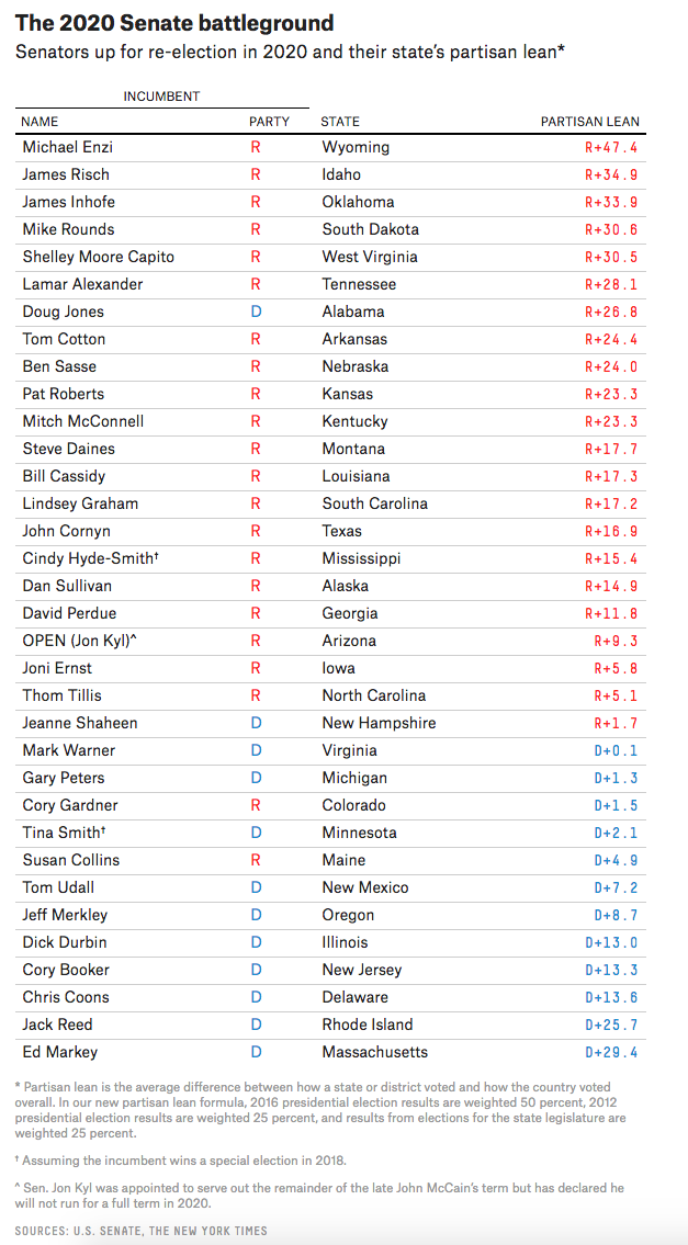 List Of Senators Up For Reelection In 2020.2018 Election How This Year S Election Results Could Set Up