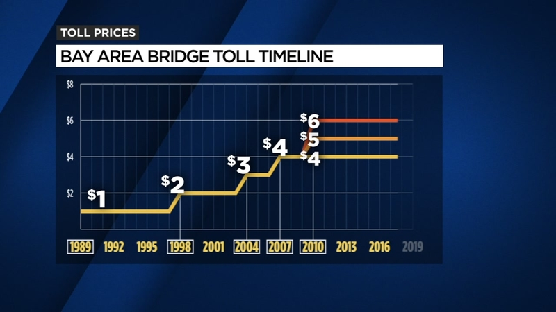 TIMELINE: Bay Area bridge toll increases | abc7news com