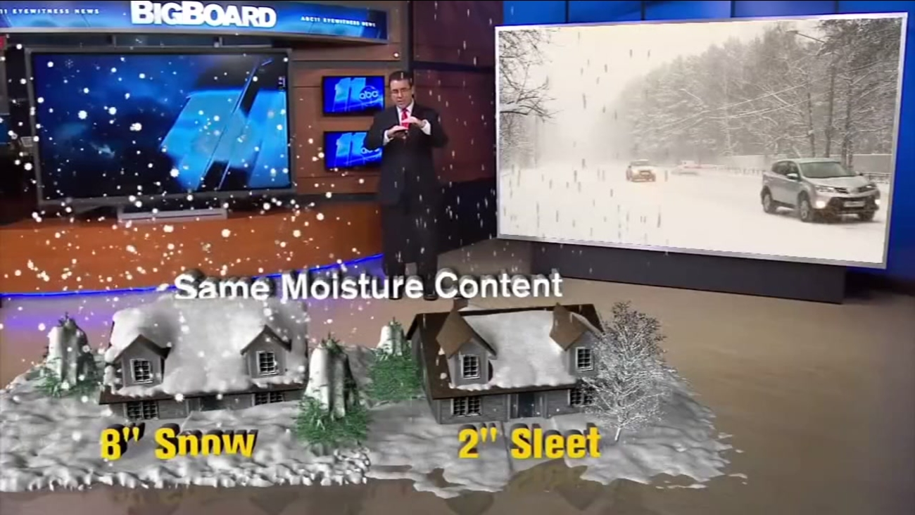 Winter Weather Hazards Snow And Sleet