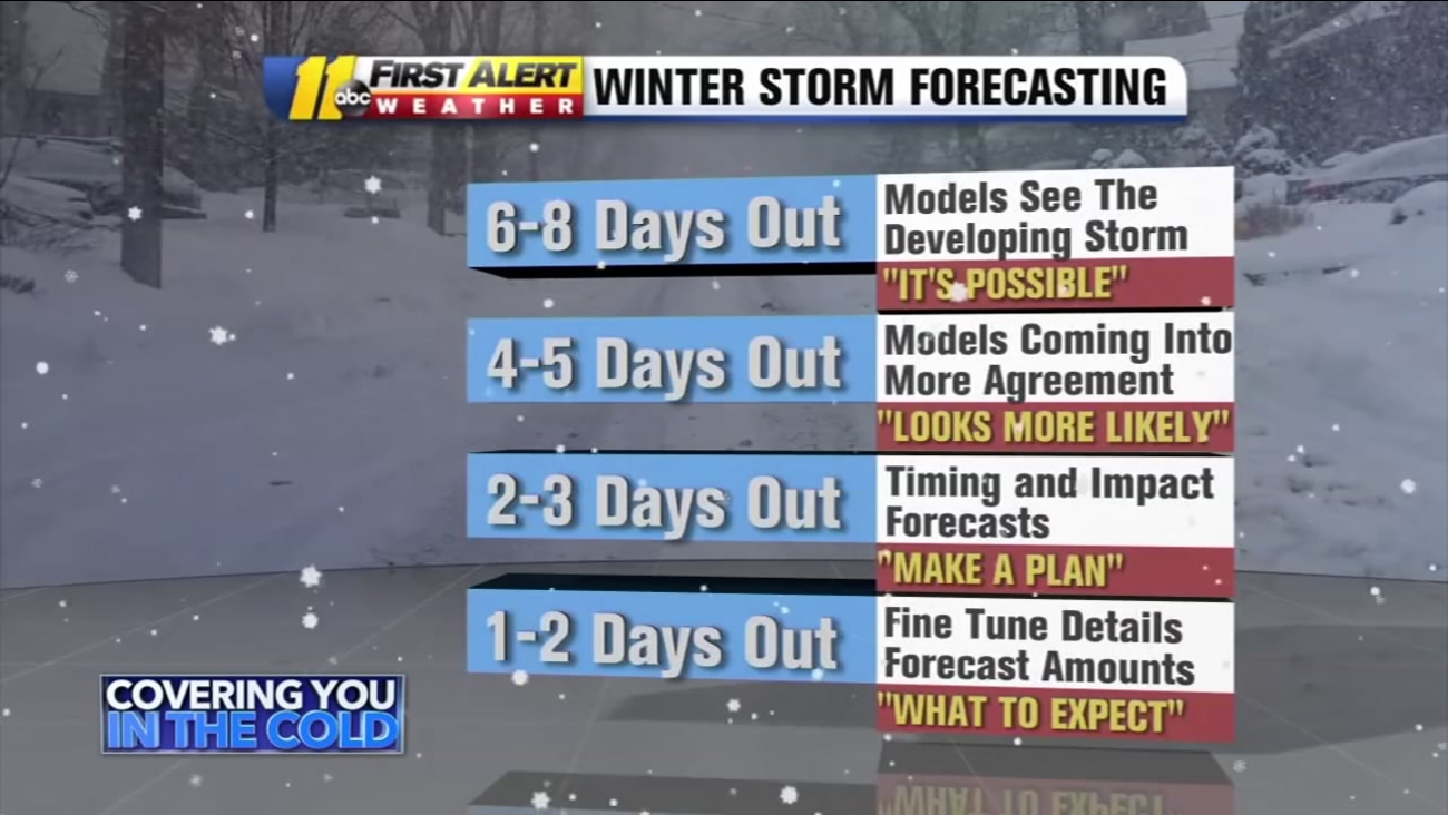 Why Winter Weather Is So Hard To Forecast In North Carolina
