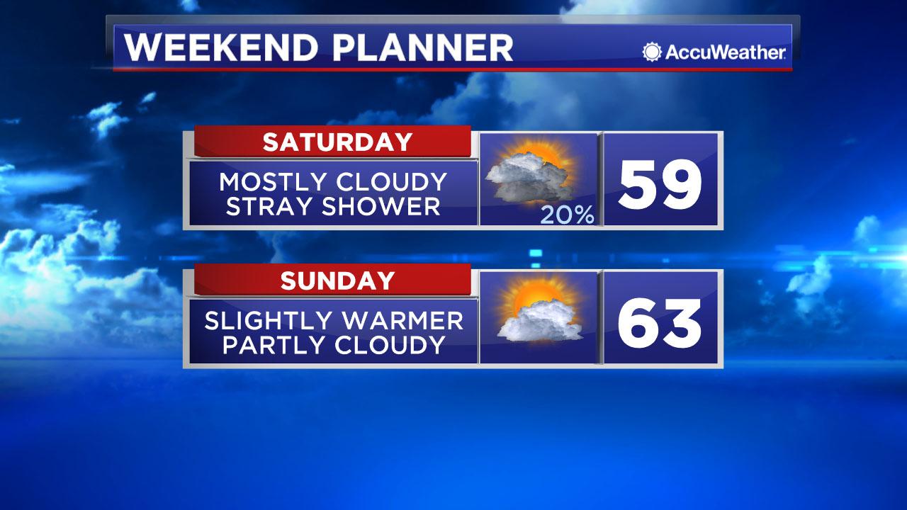 Houston Weather Cool Showers Saturday Some Sunshine Sunday Ktrk