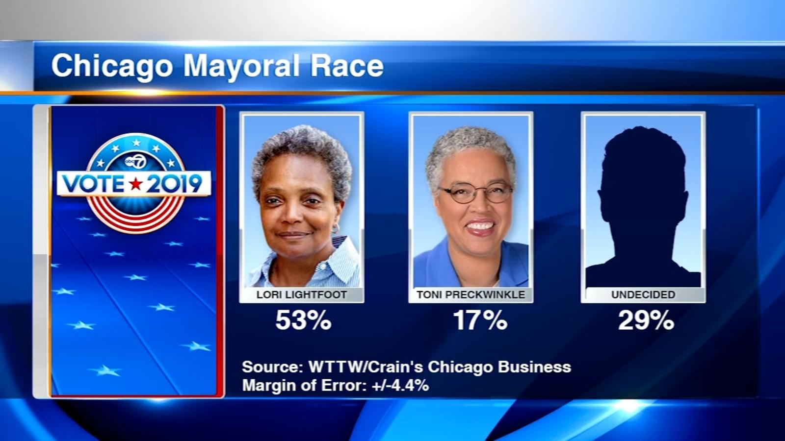 Colorado Traffic Cameras >> Chicago Mayor Election: New poll puts Lori Lightfoot ahead ...
