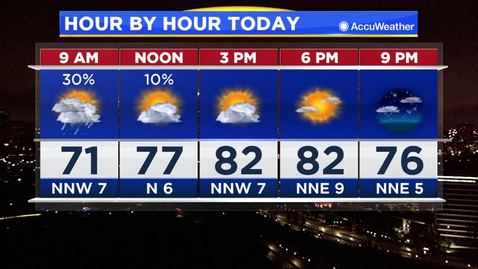 Houston Weather Severe Thunderstorm Watch Until 3 Am Ktrk Tv