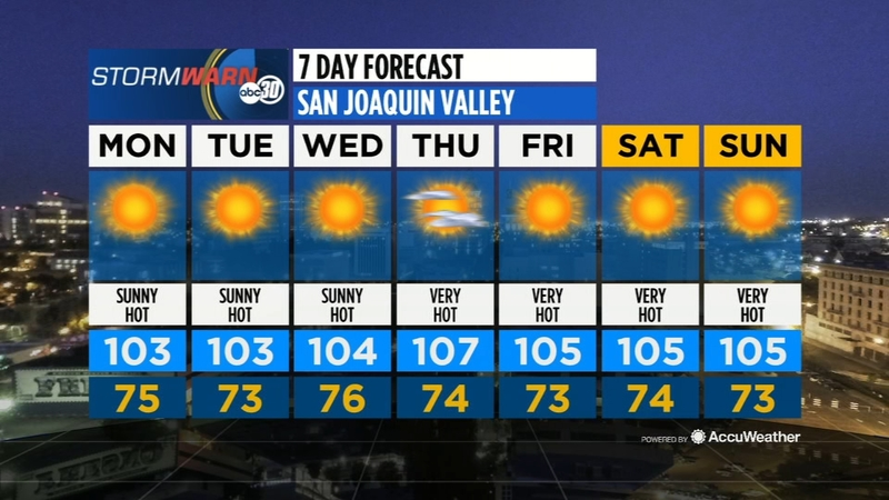 Motor Problems In Infancy May Forecast >> Accuweather Forecast Abc30 Com