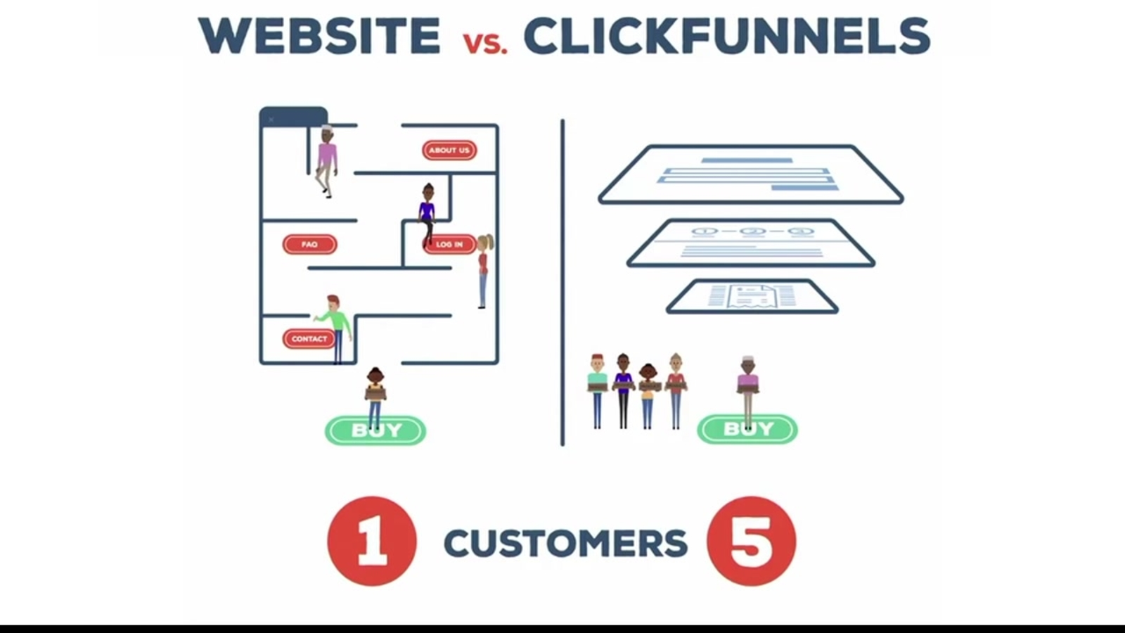 The 45-Second Trick For Clickfunnels What Is A Funnel