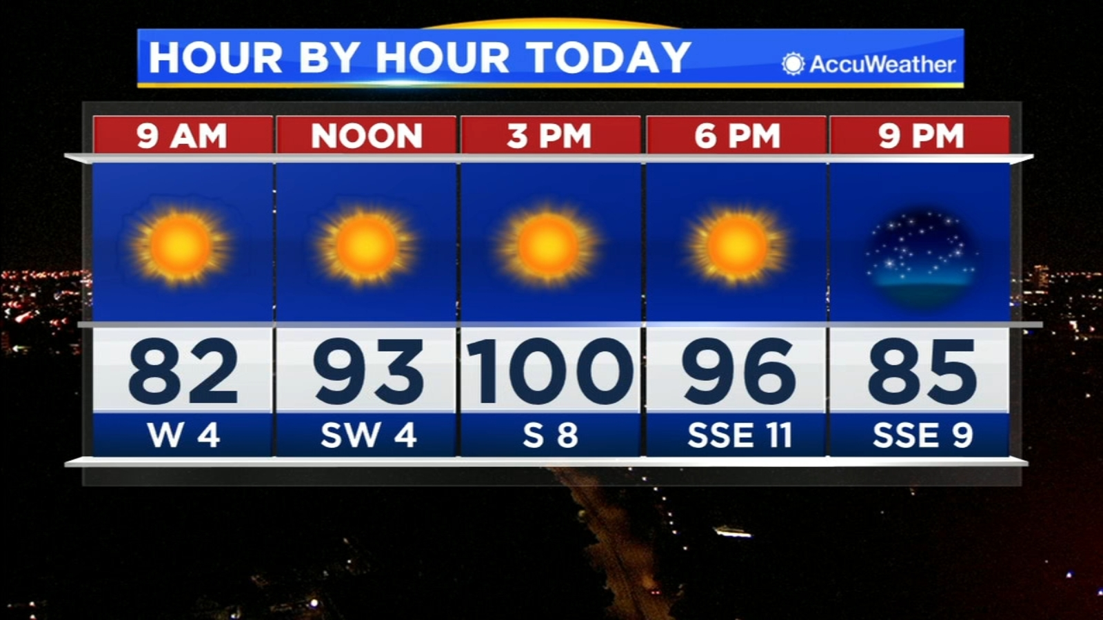 Temperatures expected to reach 100 degrees this afternoon