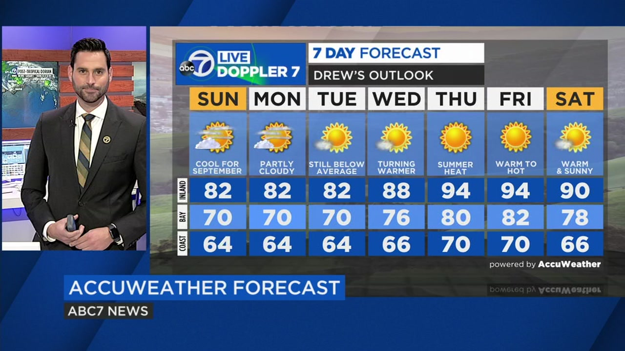 AccuWeather forecast for San Francisco, San Jose, Oakland