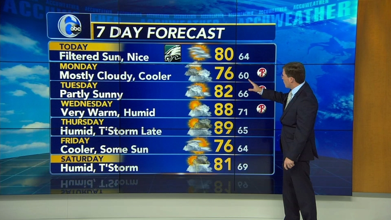 StormTracker 6 | Philadelphia Weather News | 6abc com