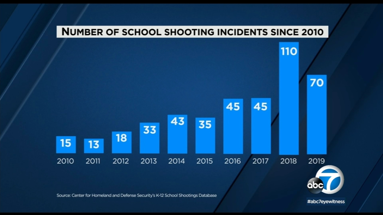 School Shootings In America See Map Of All Incidents From 2010