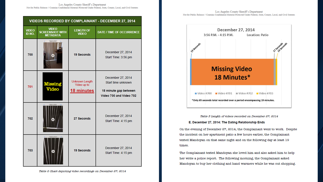 October 2019 report by LASD says 18 minutes of video from the two recorded incidents was never turned over to investigators by Mandoyan's accuser.