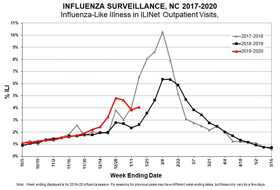 9 more flu deaths reported in North Carolina as 1 high school cancels classes for multiple days