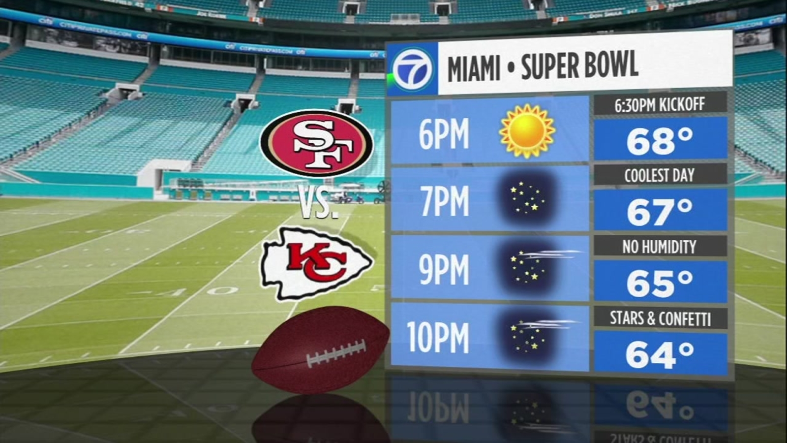 Stormy Weekend In Miami To Kick Off Super Bowl