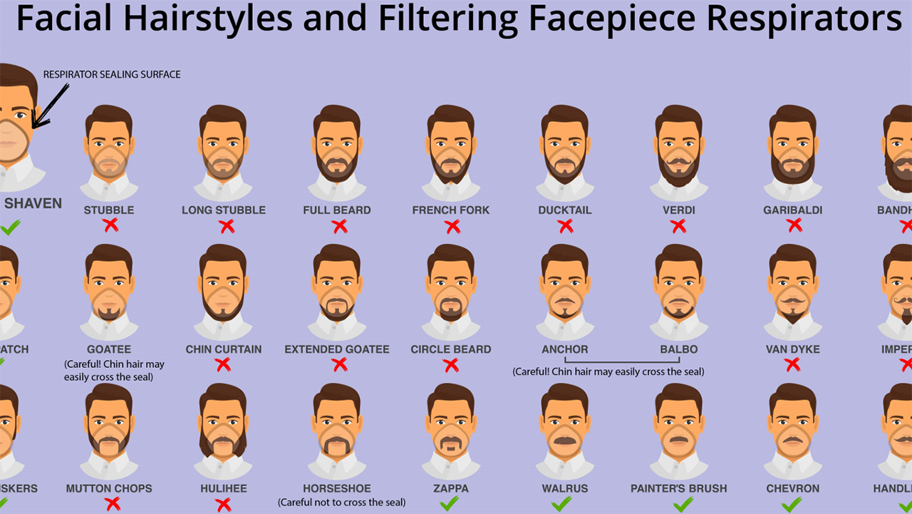 Coronavirus Cdc Graphic Shows Which Beards Mustaches Interfere With Face Masks Respirators Abc7 San Francisco