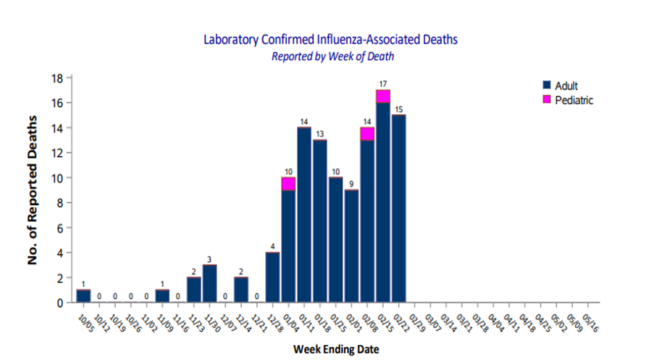 15 flu deaths reported in North Carolina last week as death toll for season rises to 115
